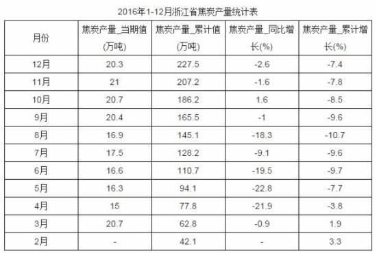 2016年1-12月浙江省焦炭产量统计数据