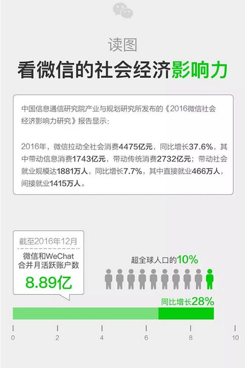 数据丨微信2016年带动信息消费1743亿