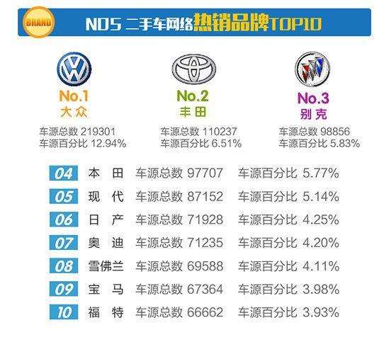 四月二手车电商大数据来了 优信二手车新增车源五万多?
