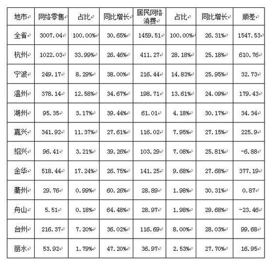 2017年1-4月浙江省网络零售数据和居民网络消费数据