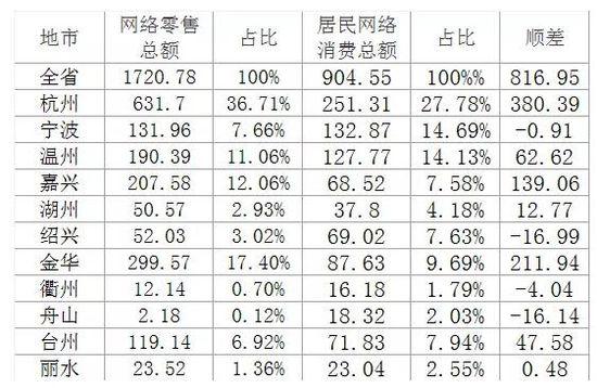 2015年1-4月浙江省网络零售和居民网络消费情况