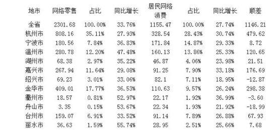 2016年1-4月浙江省网络零售数据和居民网络消费数据