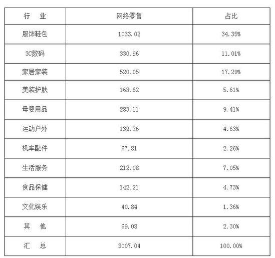 浙江省网络零售分行业数据