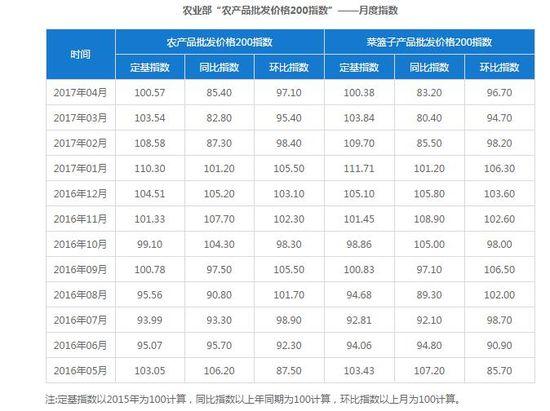 农产品批发市场价格