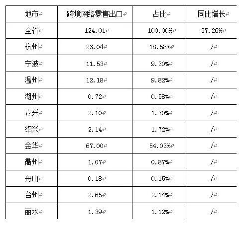 2017年1-4月浙江省跨境网络出口数据