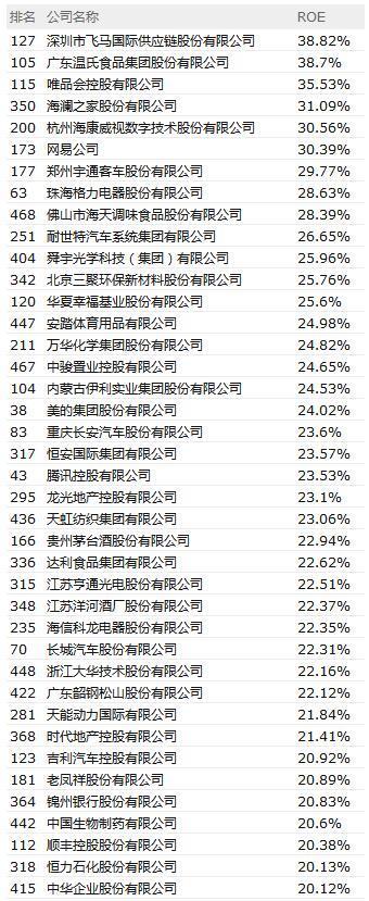 中国500强净资产收益率排名:唯品会第三