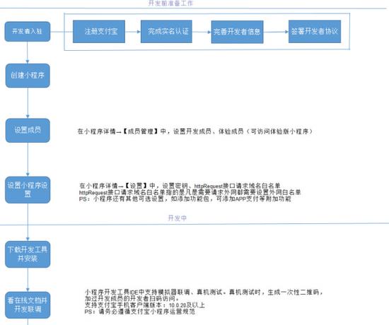 叫板微信 支付宝小程序正式公测 短网址资讯 第9张