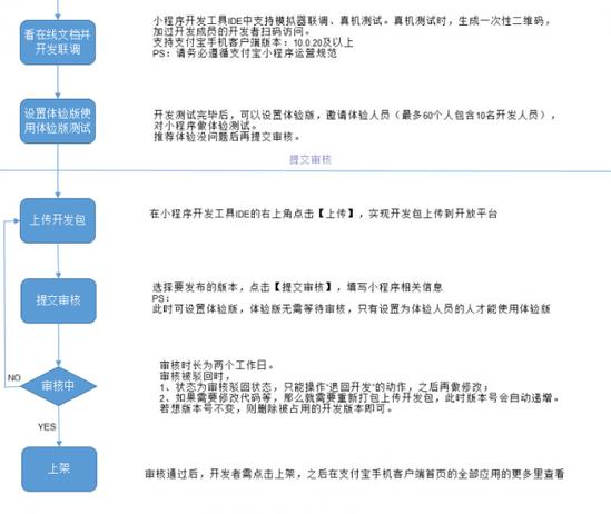 叫板微信 支付宝小程序正式公测 短网址资讯 第10张