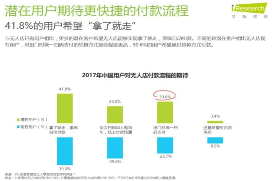 2017年中国无人零售用户行为研究报告出炉