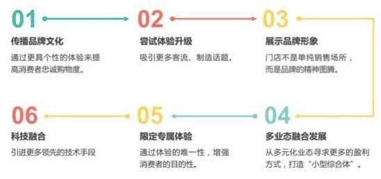 阿里喊话新零售,关于传统变革我们有6种方案