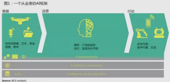 BCG聯合MIT:將AI照進現實