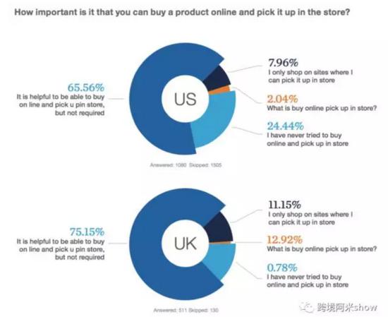 欧美消费者们黑五去哪里买?