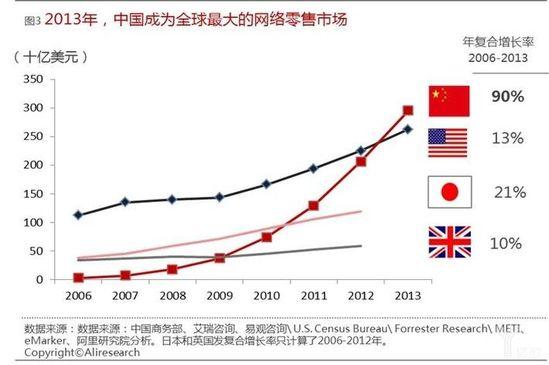 2013年中国成为全球最大的网络零售市场