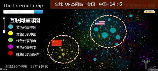 全球互联网星球图