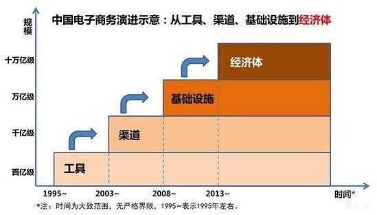 中国电子商务演进示意