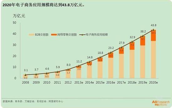 2020年电子商务应用规模将达到43.8亿万元