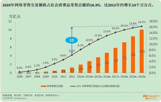 到2020年中国网络零售交易额将突破10万亿元