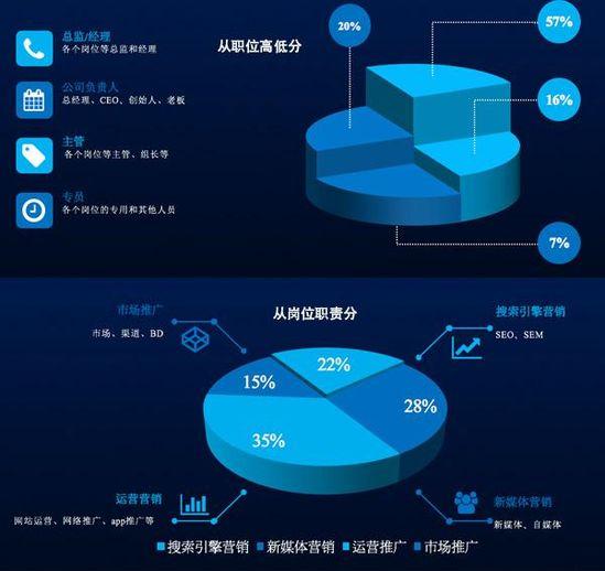 第三届中国网络营销行业大会参会人员数据报告