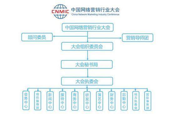 中国网络营销行业大会组委会架构图