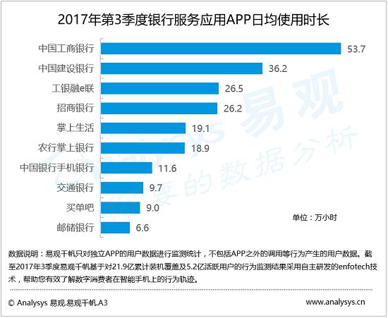 易观:2017年3季度银行APP启动次数呈上升态势