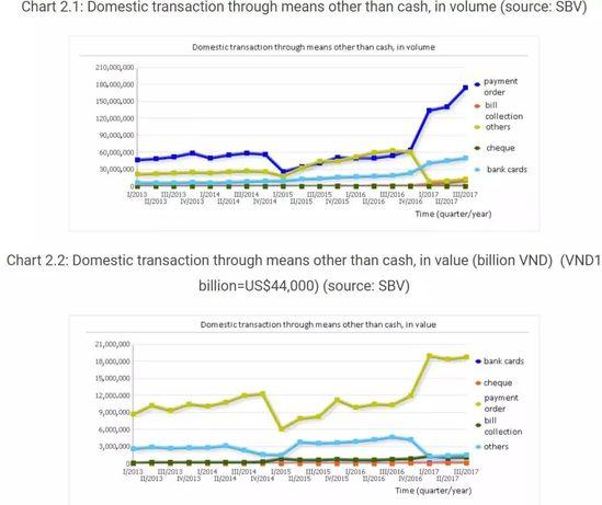 【市场报告】越南支付市场概况及分析