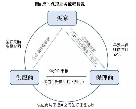 供应链金融精华全解析