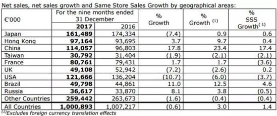 欧舒丹前三财季销售破10亿 中国第二大市场