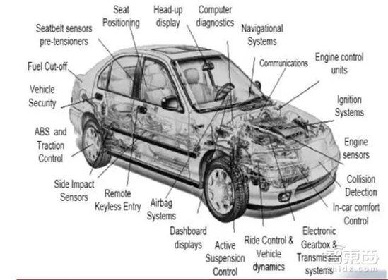 """所谓""""智能汽车"""",就是在普通车辆的基础上增加了先进的传感器(雷达"""