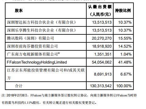 京东拟¥3亿认购TCL子公司雷鸟科技新增股份