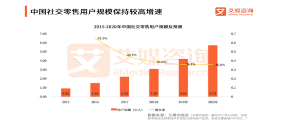 首发|2018 年上半年农村电商上行发展报告