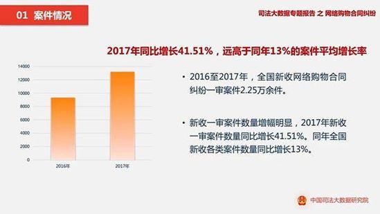 司法数据报告:网购纠纷七成来自天猫淘宝