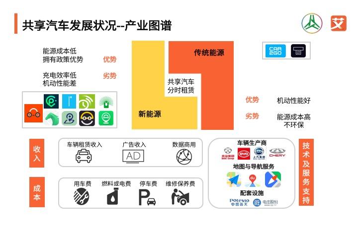 电商数据 正文  共享汽车发展状况--市场规模 iimediaresearch(艾媒