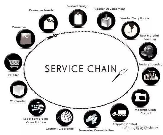 谁敢动在帮我们赚大钱的第三方商家/服务商?
