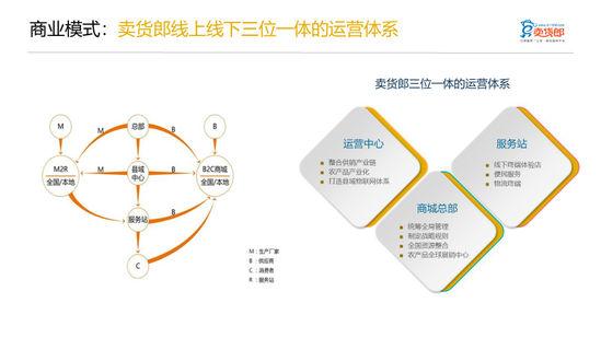"""b)2r b2c""""双平台系统的业务模式,构建生产厂家到零售终端的供应链体系"""