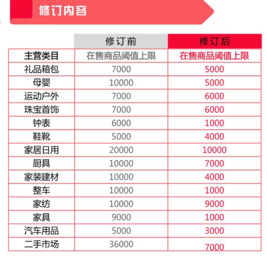 京东调整规则:降低店铺在售商品 SPU 数量上限
