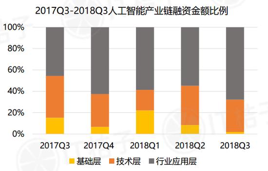 2018年Q3中国互联网创业投资分析报告