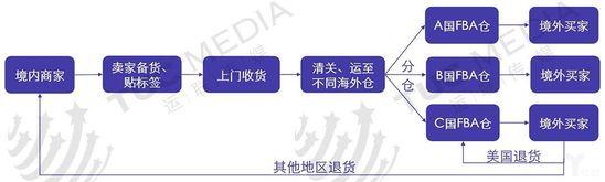 提高跨境物流竞争门槛 海外仓落地是关键_物流_电商报