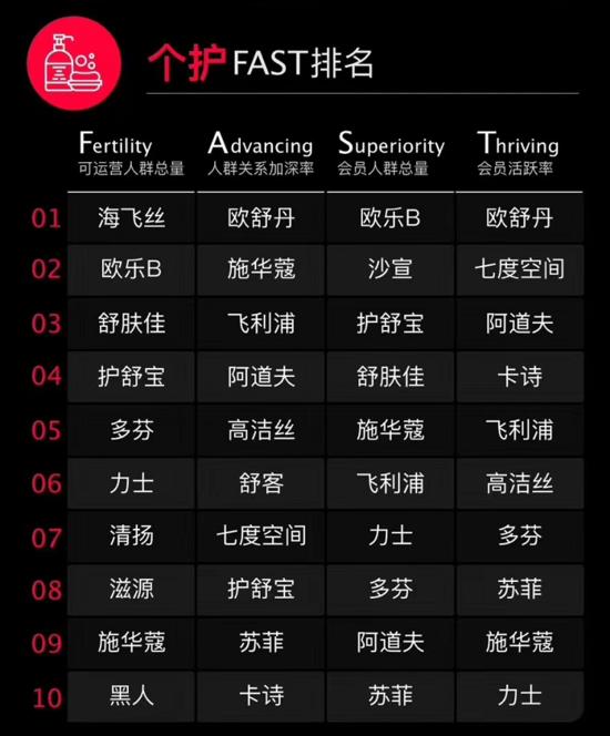 天猫双11个护品牌表现榜:欧乐B会员总量比较多