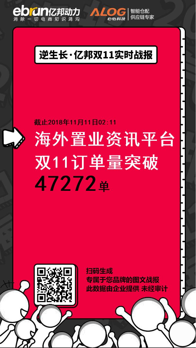 【中秋节祝福语 领导】海外置业资讯平台战报:订单量47272单