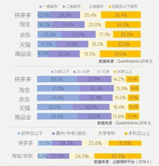 拼多多用户学历较传统电商用户(淘宝/京东)偏低,低学历用户(高中及图片