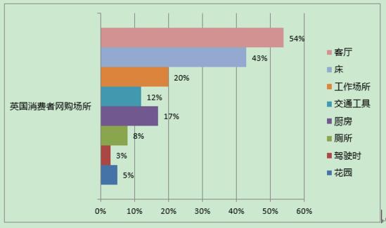 英国市场剖析:TOP1000亚马逊卖家27%用FBA