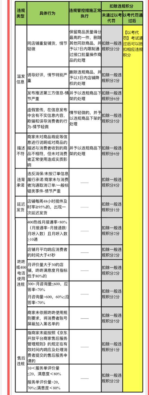 """继淘宝后 京东宣布违规商家可""""以考代罚"""""""