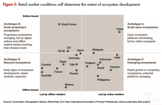零售生态系统塑造亚洲未来零售市场