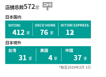 截至2019年2月1日,NITORI在全球开店情况