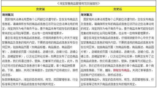 《淘宝禁售商品管理规范实施细则》