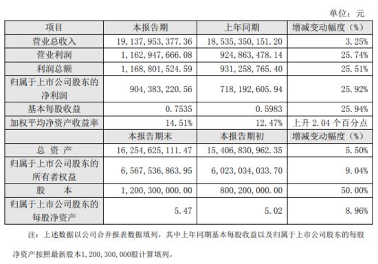 天虹2018年营收191.38亿 总利润达11.7亿