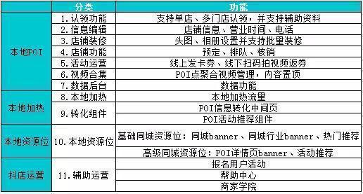 """抖音推出新产品""""摇店""""旗舰区域营销"""