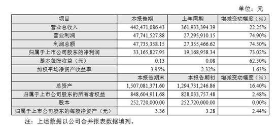 生意宝2018年营收4.42亿元 净利同比增长73%