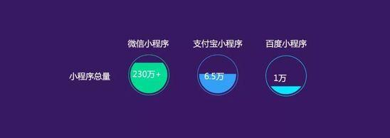 微信小程序已超230万款:3成用户有购买记录
