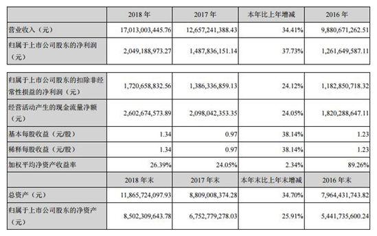 申通2018年报:年营收170亿 较同期增34.41%
